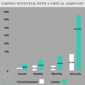 Earning Potential with Virtual Assistant